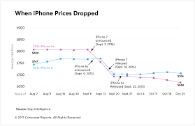 Iphone Chart The Best Time To Purchase An Iphone