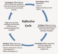 learning disability nursing  as this piece is reflective i am going to use gibbs model of reflection