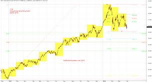 Hsi Stock Chart Hong Kong Stock Index Hsi Hong Kong Hang Seng Index And