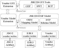 jsr   orm project planimage   the following block diagram gives an overview of the tooling approach and to integration   the eclipse platform