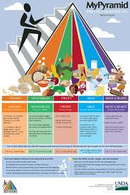 A More Diverse Food Pyramid In 2019 Nutrition Pyramid
