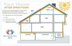 spray foam insulation cost spray foam insulation cost attic insulation costs in spray foam insulation cost