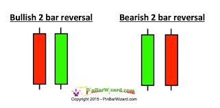 2 Bar Reversal Pinbarwizard Com