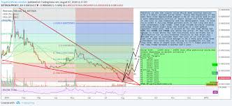 Peercoin 500 Profits Opportunity For Bittrex Ppcbtc By