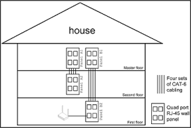 building the home network of your dreams zdnet wired home network setup at Home Wired Network Diagram Multiple Room