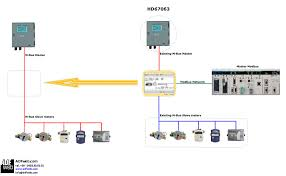 gateway bridge canopen to profibus they allow to monitor m bus meters like engelmann amber wireless maddalena siemens exc meters a modbus master net like a plc
