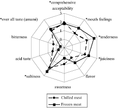 Radar Chart Of Sensory Evaluation Test Of Control And