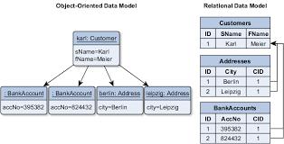 Relational Data Modelling Relational Data Modelling Under Fontanacountryinn Com