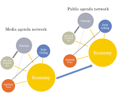 Agenda Setting Research Guo Lei Ph D