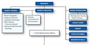 Organization Chart Montgomery County Md