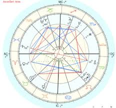 How To Read A Natal Chart Beginners Guide How To Read A Natal Chart Part 1