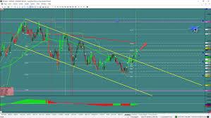Aud Nzd Chart Investing Aud Nzd Channel Break Investing Com