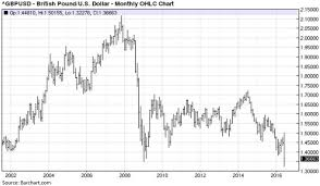 Pound Against The Dollar Chart Pound Vs Dollar Chart Currency Exchange Rates