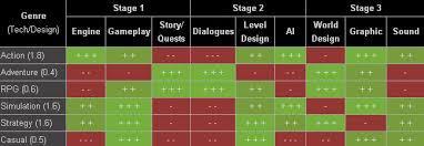 Game Dev Chart Game Dev Chart Como Fazer Um Jogo De Sucesso