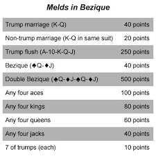 double deck pinochle meld chart how to play bezique tips and guidelines howstuffworks