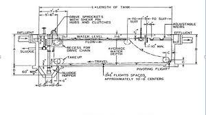 Settling Tank Design Design Fundamentals Of Sedimentation Tanks Civildigital