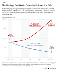 Saving The American Dream The Fiscal Cliff And Beyond The
