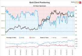 Gold Price Chart December 2016 Gold Price Forecast Downtrend Remains Ahead Of December Fed