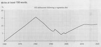 the graph shows the percentage of uk adolescents following a  essay topics the graph shows the percentage of uk adolescents following a vegetarian diet summarise the information by selecting and reporting the main