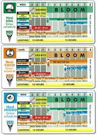 Hesi Soil Chart Hesi
