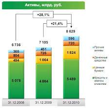 Реферат Кредитование физических и юридических лиц на примере  В целом за год средства физических лиц возросли на 27 4% до 4 810 млрд руб средства юридических лиц на 8 2% до 1 866 млрд руб