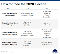 Morgan Stanley Has A Simple Guide On How To Trade The 2020
