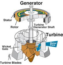 hydroelectric generator diagram. Drawing Of A Turbine, Which The Water Turns. Hydroelectric Generator Diagram Resources - USGS