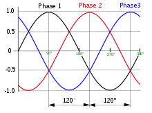 three phase electric power wikipedia 3 Phase Voltage Diagram normalized waveforms of the instantaneous voltages in a three phase system in one cycle with time increasing to the right the phase order is 1\u20112\u20113 3 phase voltage phasor diagram