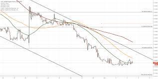 Eur Nok 1h Chart Downside Potential Coinmarket