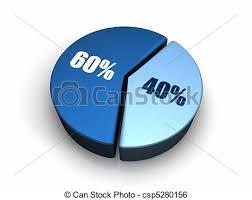 60 Pie Chart Blue Pie Chart 40 60 Percent