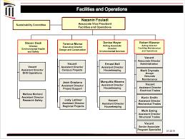 Baltimore County Police Department Organizational Chart Organizational Chart University Of Maryland Baltimore