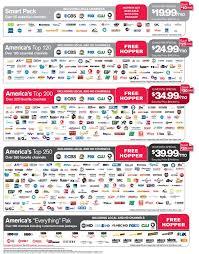 Dish Network Deals For Directv Customers Dealstreet De