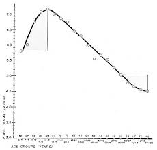 Normal Pupil Size Chart Relationship Between Age And Pupil Size Eccles Health