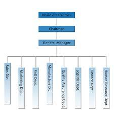 Event Organizational Chart Event Management Company Organizational Chart Www
