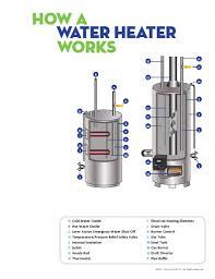 Hot Water Tank Installation Water Heater Repairs And Installation Ds Plumbing