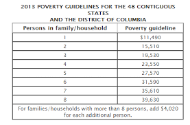 2016 Hhs Poverty Guidelines Chart Would You Be Considered Poor Based On Federal Poverty Levels