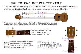 How To Read Tab Charts How To Read Ukulele Tablature Tabs Tablatures Tabs