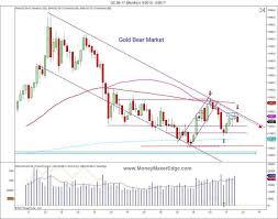 Long Term Gold Chart Gold Trading Long Term Charts Bear Market Correction