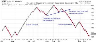 Renko Charts Pdf Renko Trading Strategy Head And Shoulders Pattern Indicator