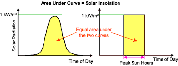 Average Solar Radiation Pveducation