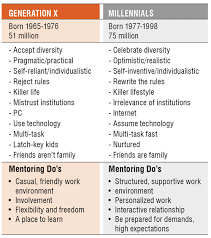 Generations At Work Chart Strategies For Managing The Wave Of Retiring Workers