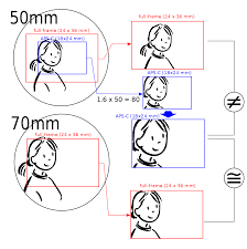 35 Mm Equivalent Focal Length Wikipedia
