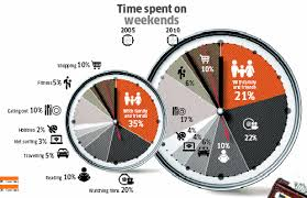 Chart Busters Pie Charts Cant Show Trendlines Peltier