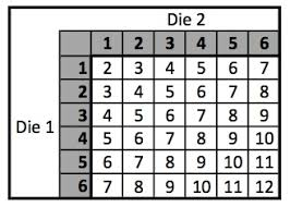 Sum Of 2 Dice Chart If Two Dice Are Rolled What Is The Probability The Sum Of