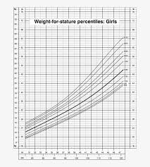 Cdc Height Weight Chart Growth Chart Cdc 2016 Calculator Weight For Stature Free