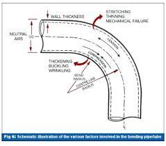 Stainless Steel Tube Bend Radius Chart Www
