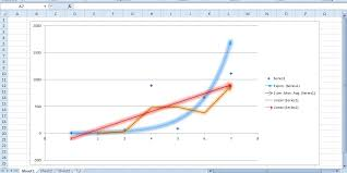 Add Linear Line To Excel Chart How To Add A Trendline To A Graph In Excel Tip Dottech