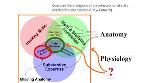 Endothermy Vs Ectothermy Venn Diagram Anatomy Vs Physiology Venn Diagram Magdalene Project Org