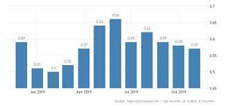 United Arab Emirates Gasoline Prices 2019 Data Chart
