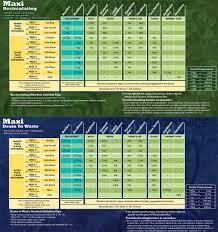 General Organics Feeding Schedule General Organic Feeding Chart